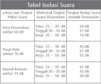 tabel isolasi frekuensi suara